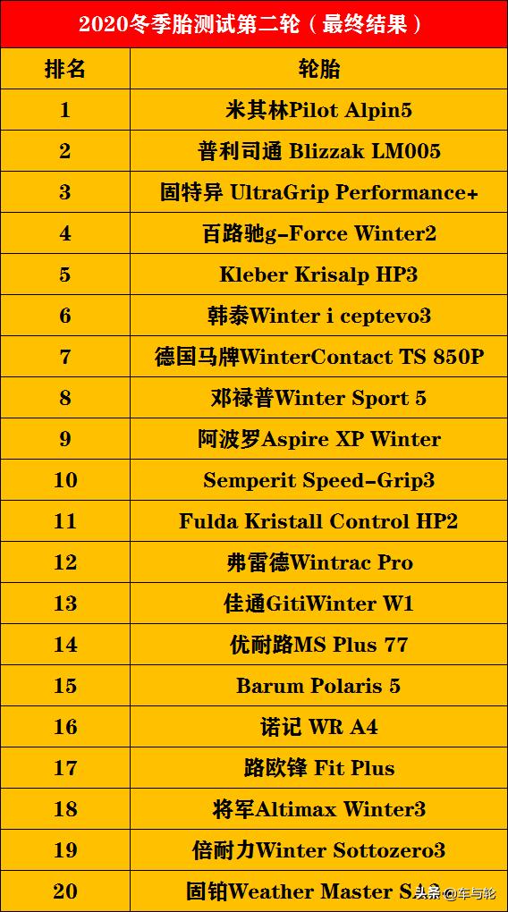 52款冬季胎测试排行榜!(2020)