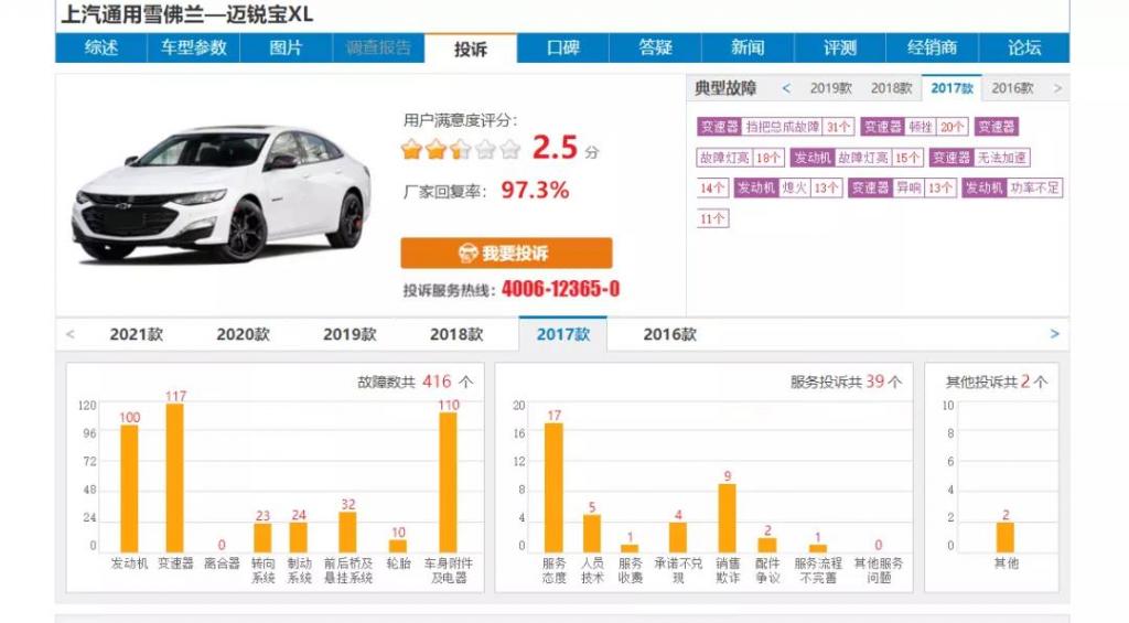 2020年中级车投诉排行榜:多病的迈锐宝XL、伪豪华的CT5