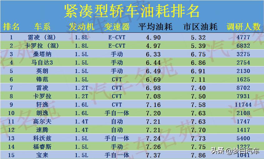 轿车油耗最新排行榜出炉:1-50名,榜首仅4.9L,轩逸、朗逸前十
