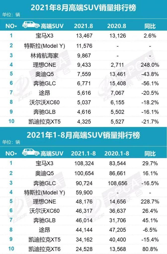 2021年8月汽车销量榜单出炉!(轿车、SUV、MPV、新能源)