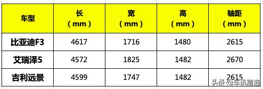 比亚迪经典F3换新,搭1.5L全铝发动机仅4.78万,你还会买吗?