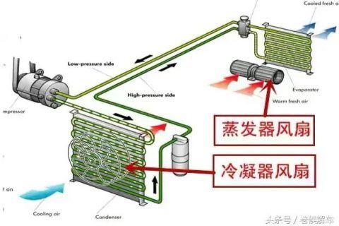 冷凝器蒸发器的作用及工作原理