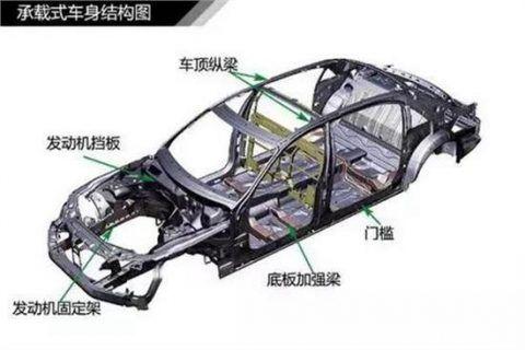 承载式车身和非承载式车身的区别