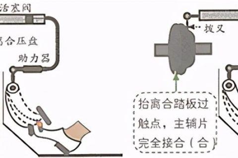 液压离合器的调整方法图片